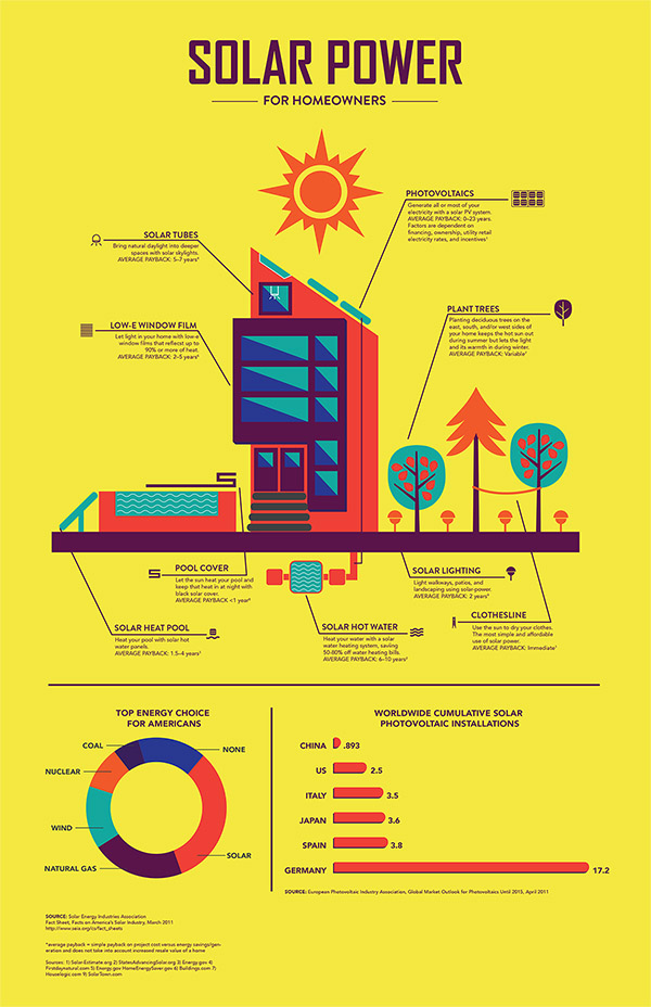 Solar Power Infographic - Donny Chen